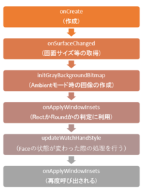 Android Watch Faceのcycle.png
